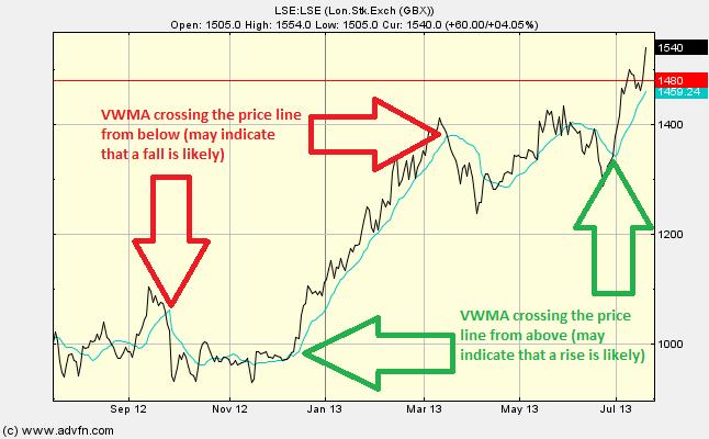 VWMA Crossings 上の図は出来高加重移動平均が株価と交差する例と、その交差点が示すサ