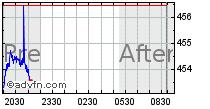 S&P500グラフ