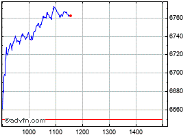 Intraday S&P/ASX 200 chart