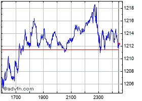 Intraday Euronext 100 chart