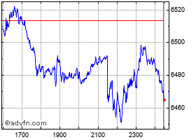 Intraday CAC40 chart