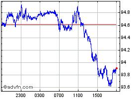 豪ドル:円グラフ