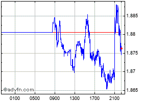 Intraday Brazil Real (B) VS Norwegian Krone Spot (Brl/Nok) chart