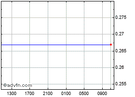 Intraday Brazil Real (B) VS Singapore Dollar Spot (Brl/Sgd) chart