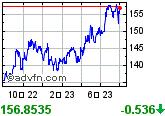 リアルタイム版世界の株価チャート