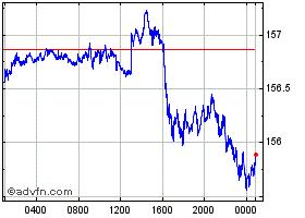 ユーロ:円グラフ