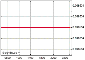 Intraday Norwegian Krone vs Euro chart