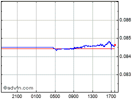 Intraday Norwegian Krone vs UK Sterling chart