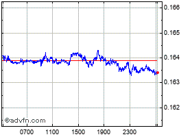 Intraday Norwegian Krone vs New Zealand D chart