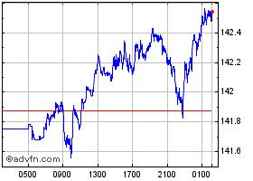 ドル:円グラフ