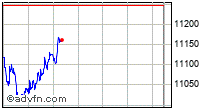 NASDAQグラフ