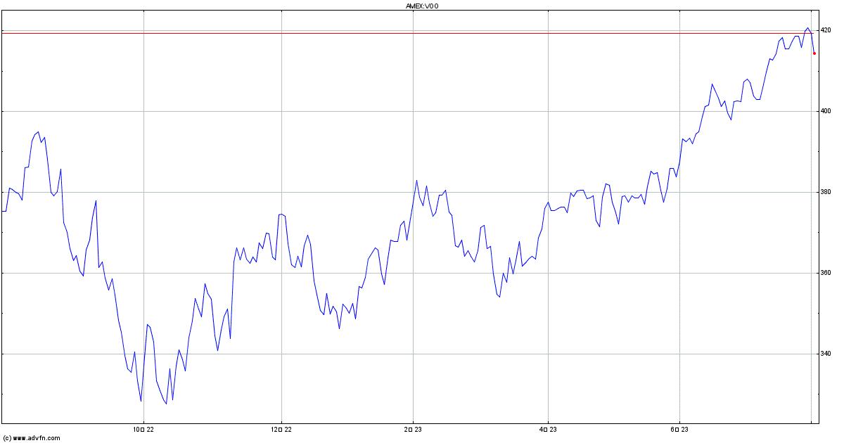 株価 時 系列 ダウンロード