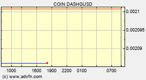 COIN:DASHGUSD