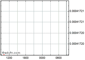 Intraday InterCrone chart