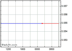 Intraday Terra USD chart