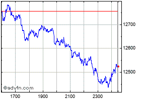 DAX指数の日中足チャート