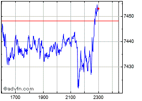Intraday FTSE100 chart