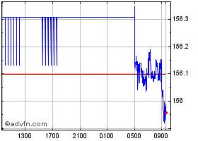 ユーロ円のチャート