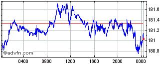 英ポンド:円グラフ