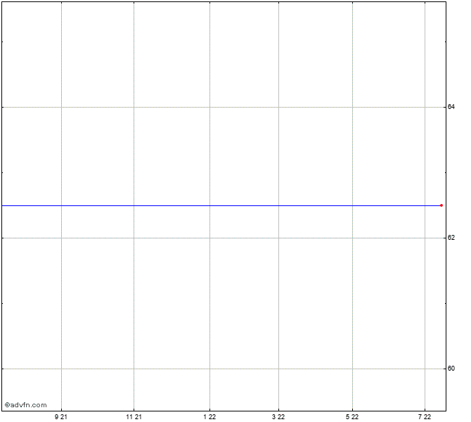 Jardine Matheson Share Price: Jardine Matheson Holding...【JAR】株価チャート