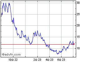 Plug 株価