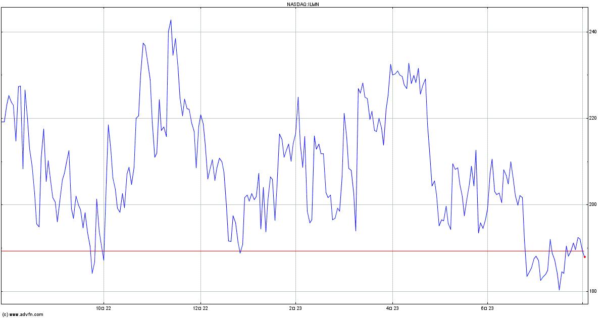 イルミナ の 株価