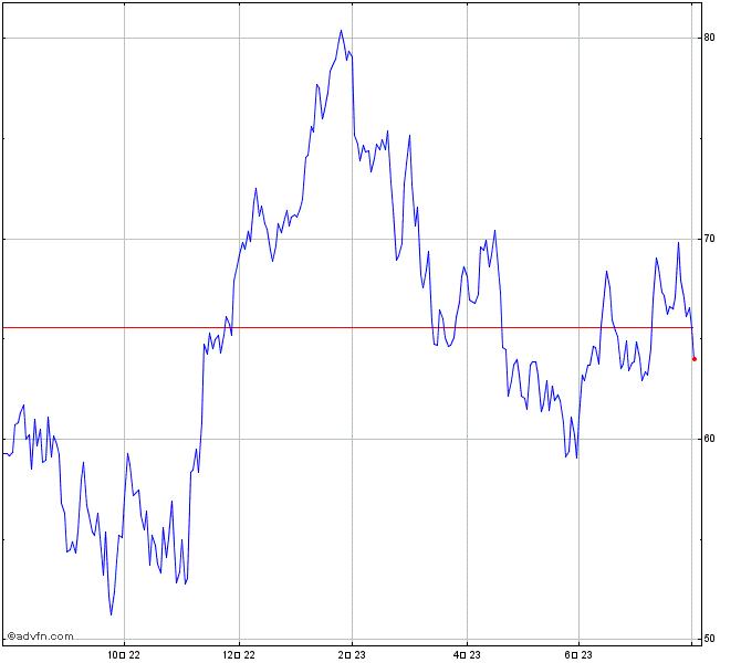 株価 rio