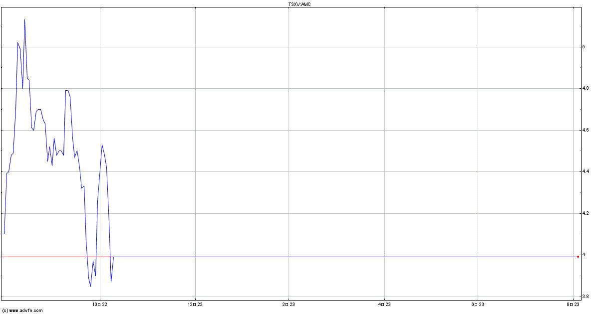 Amc 株価